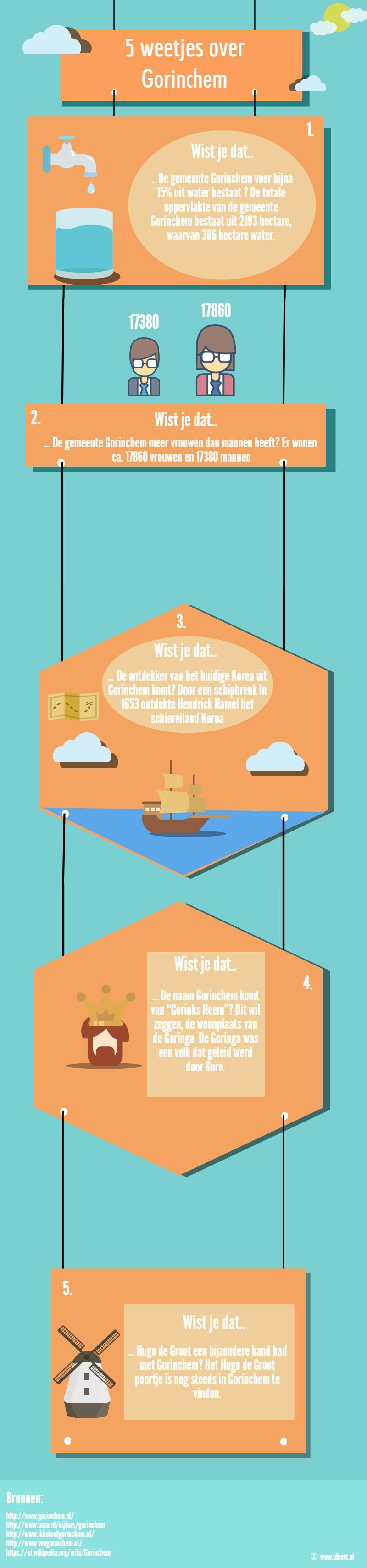 Infographic: 5 weetjes over Gorinchem
