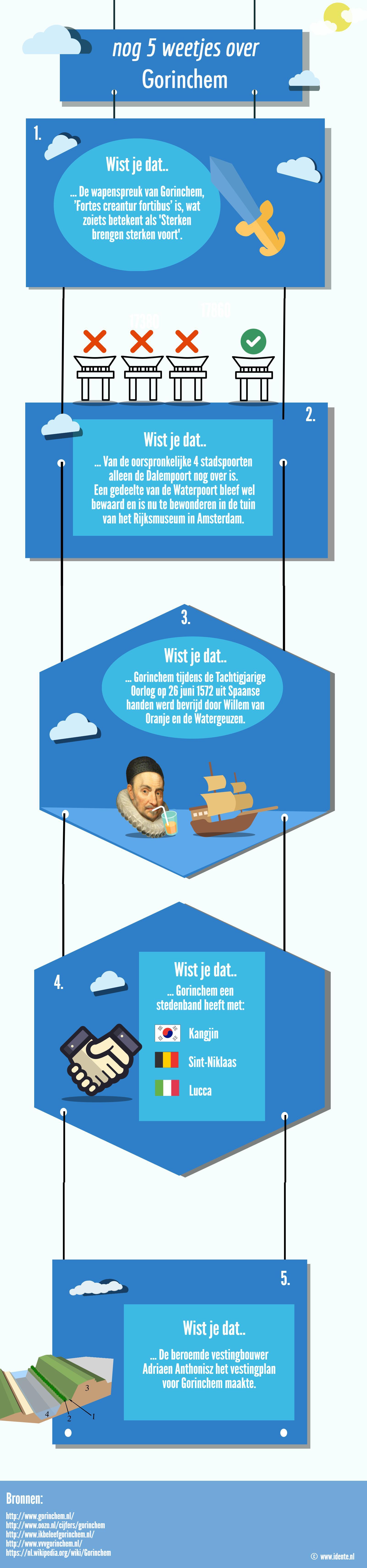 Infographic: nog 5 weetjes over Gorinchem